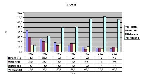 Import-Grafik